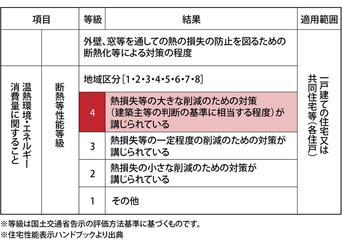 断熱等性能等級4